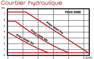 Circulateur PRIUX HOME 80-32/180 SALMSON